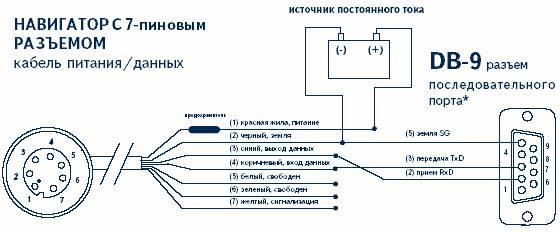 Правильно установлены параметры интерфейса(протокол обмена данными) в настройках системы навигатора GPS.